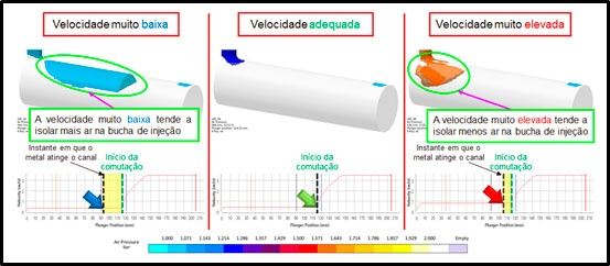 Figure 2: Comparison of air pressure within shot sleeve between different 1st phase velocity conditions